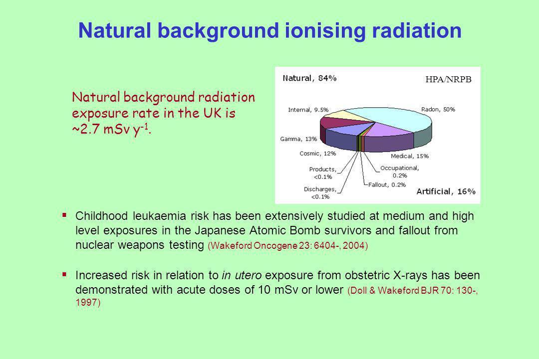 Volatile organic compounds Include: Benzene – suspected leukaemogen Benzo[ ]pyrene – known carcinogen 1,3-butadiene Dioxins