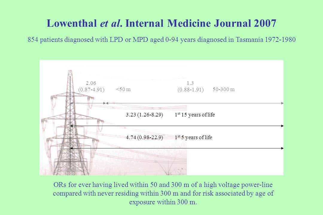 Lowenthal et al. Internal Medicine Journal 2007 854 patients diagnosed with LPD or MPD aged 0-94 years diagnosed in Tasmania 1972-1980 ORs for ever ha