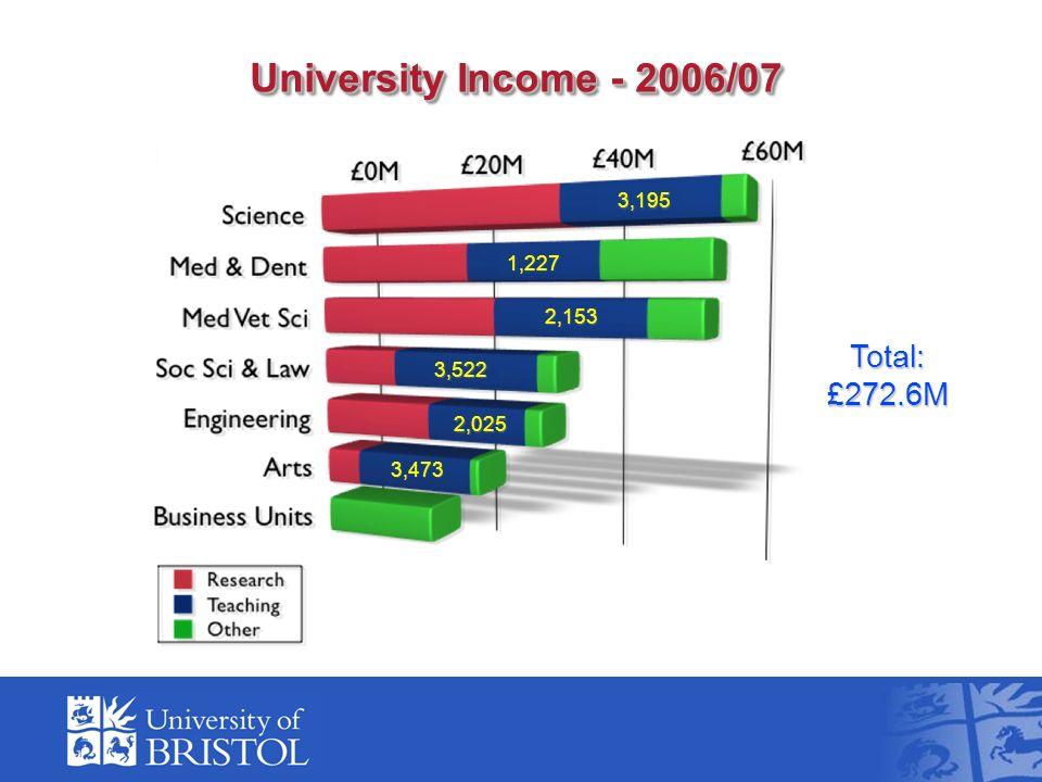 University Income - 2006/07 Total:£272.6M 3,195 1,227 2,153 2,025 3,522 3,473