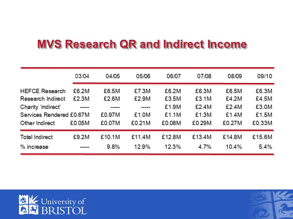 04/0505/0606/0707/0808/0909/10 03/0404/0505/0606/0707/0808/0909/10 HEFCE Research £6.2M£6.5M£7.3M£6.2M£6.3M£6.5M£6.3M Research Indirect £2.3M£2.6M£2.9