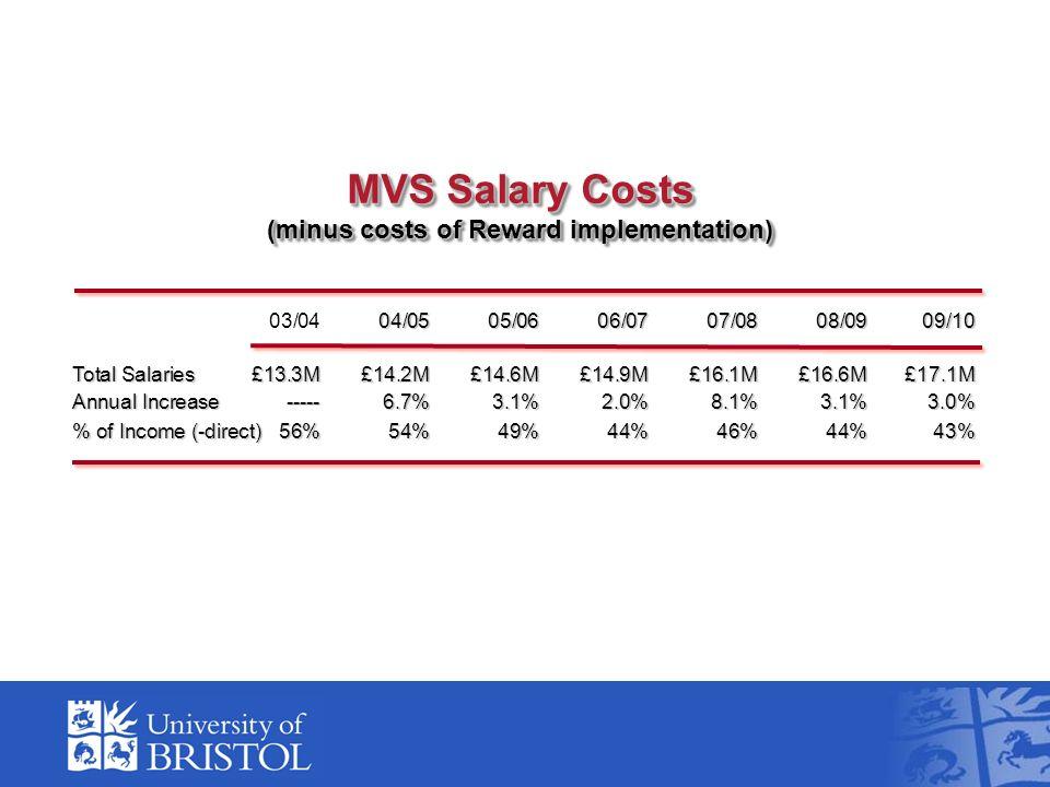 04/0505/0606/0707/0808/0909/10 03/0404/0505/0606/0707/0808/0909/10 Total Salaries £13.3M£14.2M£14.6M£14.9M£16.1M£16.6M£17.1M Annual Increase----- 6.7%