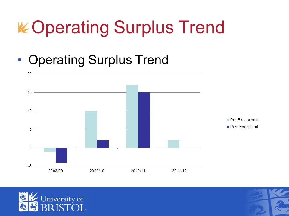 Operating Surplus Trend