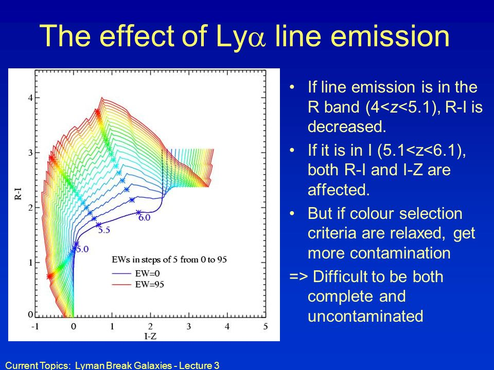 Current Topics: Lyman Break Galaxies - Lecture 3 The effect of Ly line emission If line emission is in the R band (4<z<5.1), R-I is decreased.