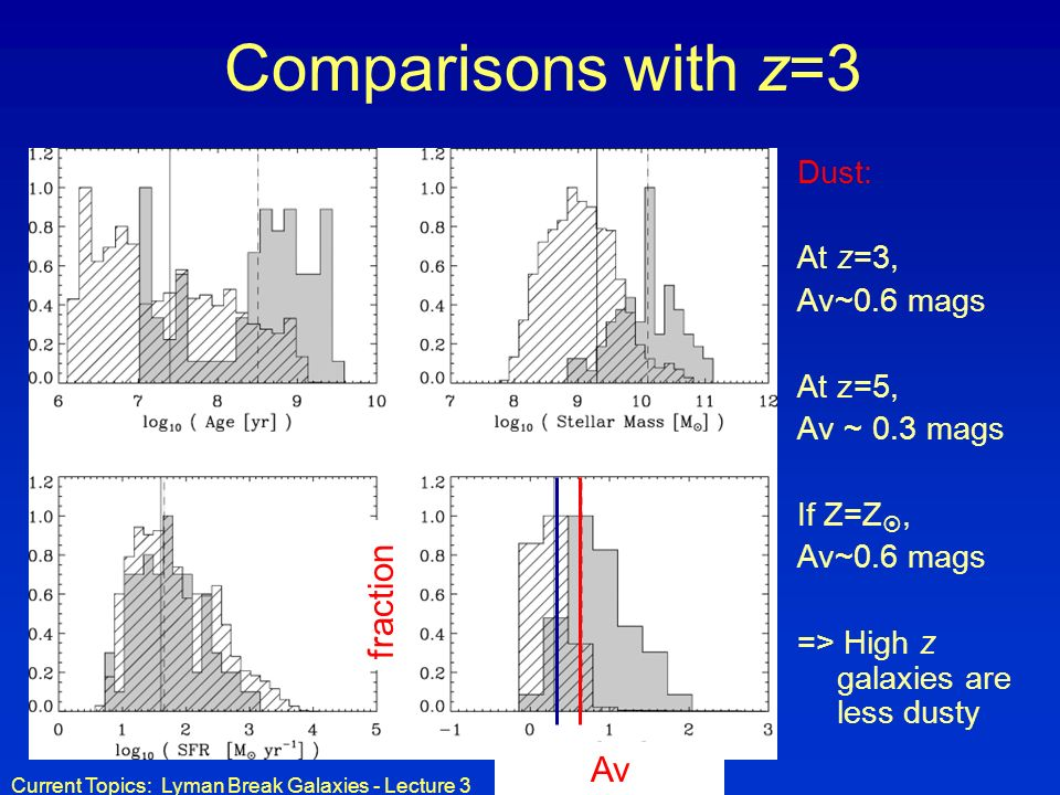 Current Topics: Lyman Break Galaxies - Lecture 3 Comparisons with z=3 Dust: At z=3, Av~0.6 mags At z=5, Av ~ 0.3 mags If Z=Z, Av~0.6 mags => High z galaxies are less dusty Av fraction
