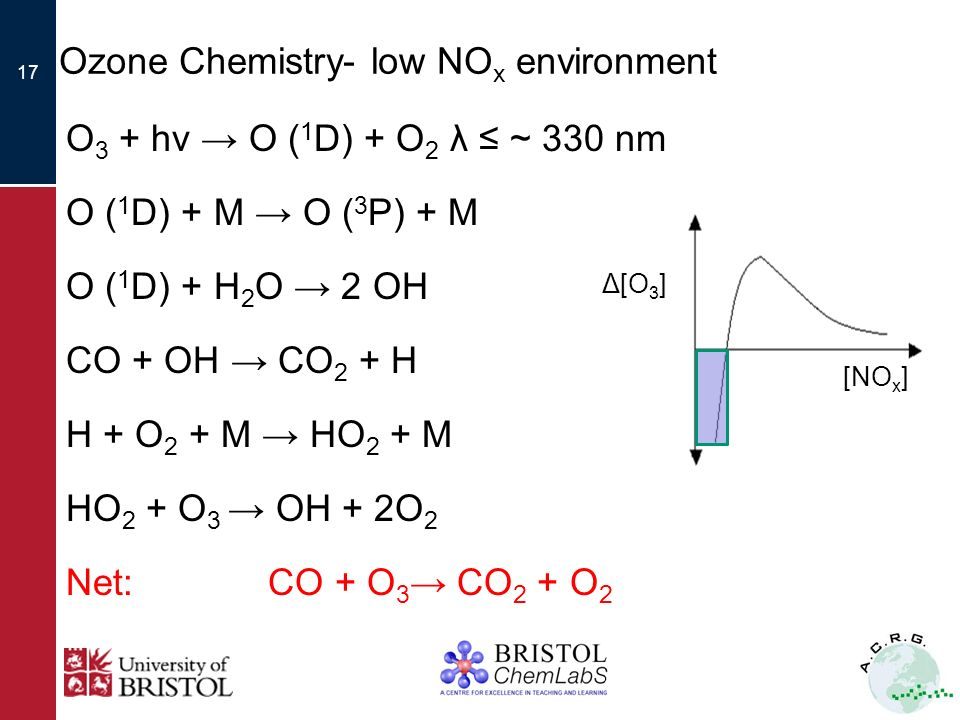16 Ozone Chemistry- low NOx environment Δ[O 3 ] [NO x ] Examples: Marine boundary layer, remote free troposphere