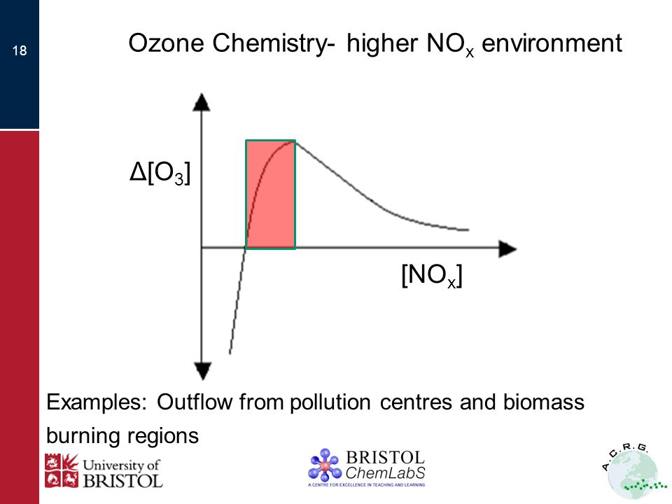 17 Ozone Chemistry- low NO x environment O 3 + hν O ( 1 D) + O 2 λ ~ 330 nm O ( 1 D) + M O ( 3 P) + M O ( 1 D) + H 2 O 2 OH CO + OH CO 2 + H H + O 2 + M HO 2 + M HO 2 + O 3 OH + 2O 2 Net: CO + O 3 CO 2 + O 2 Δ[O 3 ] [NO x ]