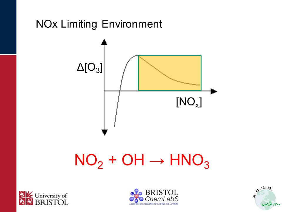 21 Ozone Chemistry- higher NO x environment CO + OH CO 2 + H H + O 2 + M HO 2 + M HO 2 + O 3 OH + 2O 2 NO + HO 2 NO 2 + OH NO 2 + hν NO + O( 3 P) O( 3 P) + O 2 + M O 3 + M Net: CO + 2O 2 CO 2 + O 3 Δ[O 3 ] [NO x ]