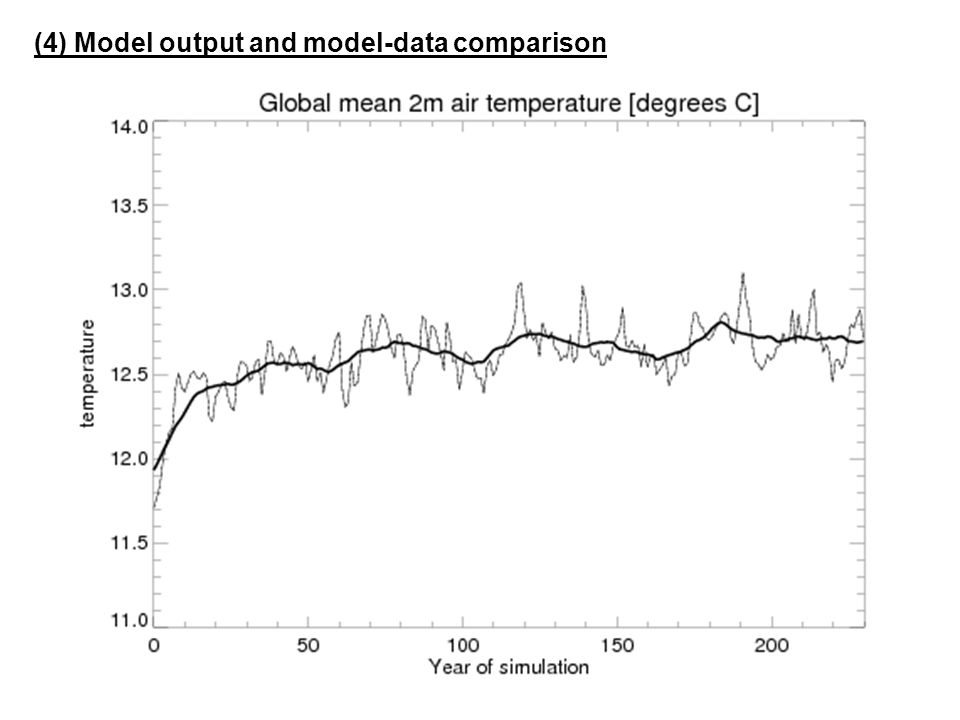 (4) Model output and model-data comparison