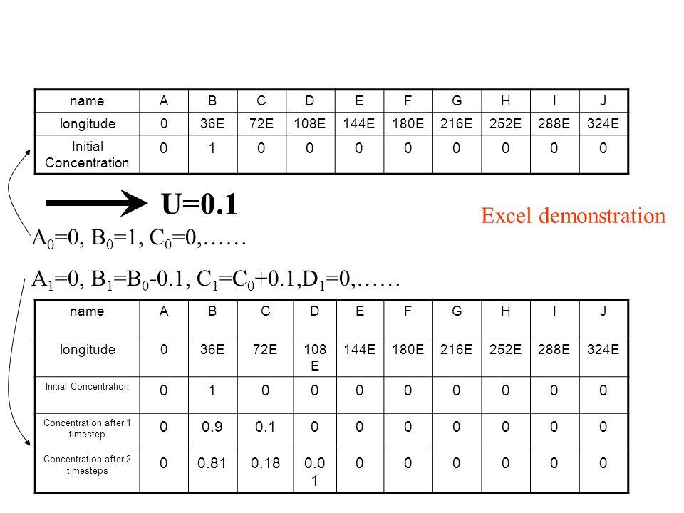 nameABCDEFGHIJ longitude036E72E108E144E180E216E252E288E324E Initial Concentration 0100000000 U=0.1 A 0 =0, B 0 =1, C 0 =0,…… A 1 =0, B 1 =B 0 -0.1, C 1 =C 0 +0.1,D 1 =0,…… nameABCDEFGHIJ longitude036E72E108 E 144E180E216E252E288E324E Initial Concentration 0100000000 Concentration after 1 timestep 00.90.10000000 Concentration after 2 timesteps 00.810.180.0 1 000000 Excel demonstration