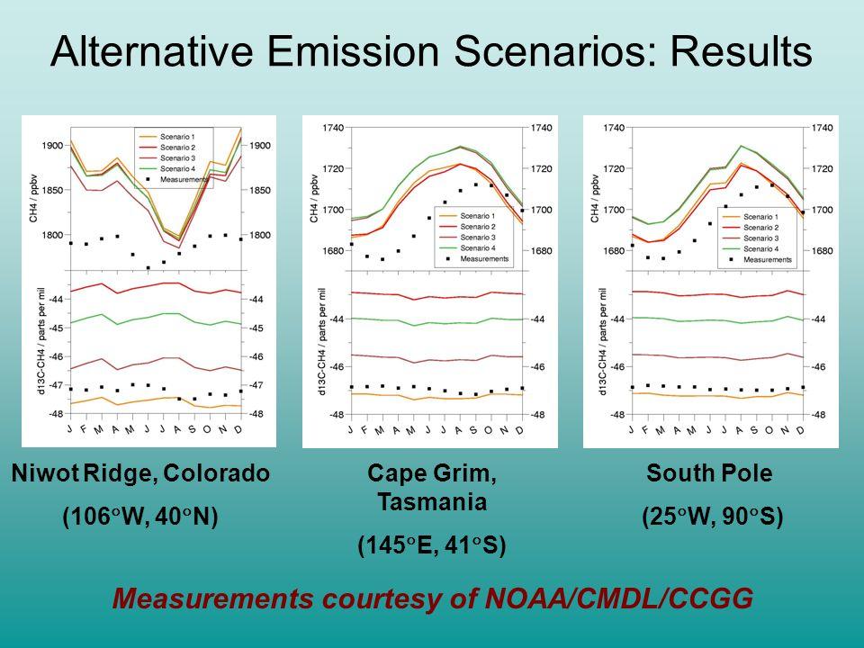 Alternative Emission Scenarios Source / TgScenario 1 (base) Scenario 2 (wtnd) Scenario 3 (ff) Scenario 4 (wtld&ff) Wetlands1156111585 Fossil Fuel89 35