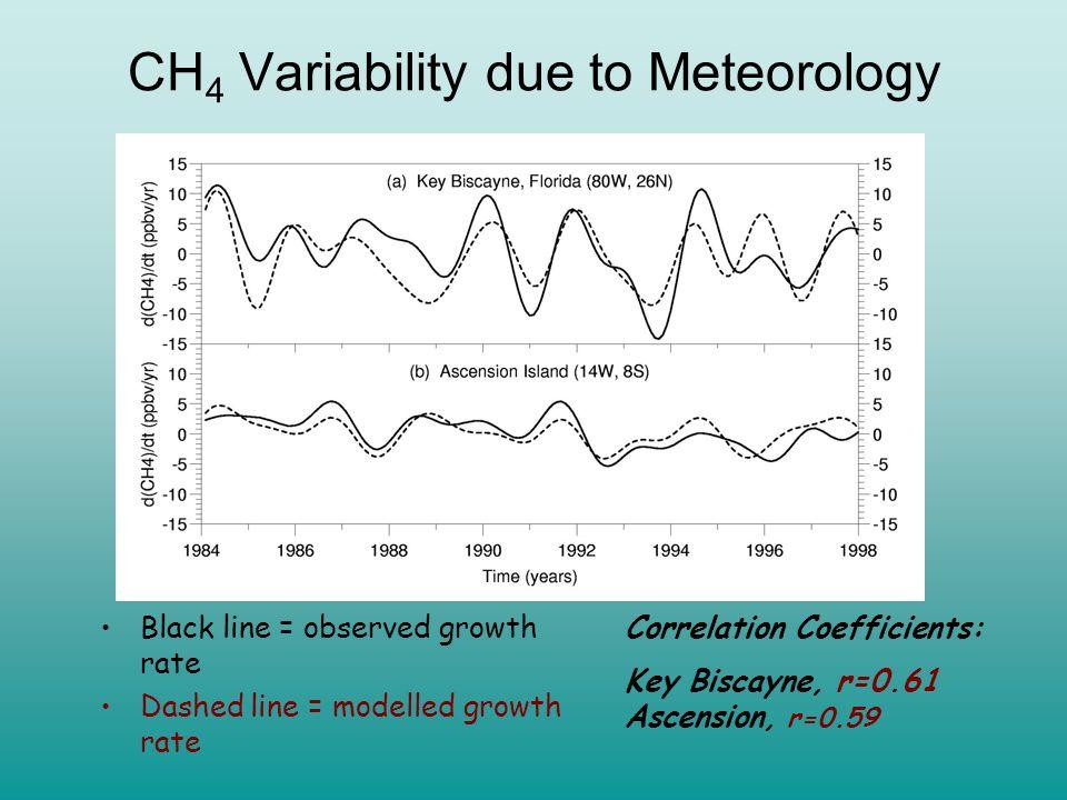 NOAA Observed Interpolar Gradient Dlugokencky et al., GRL, 2003