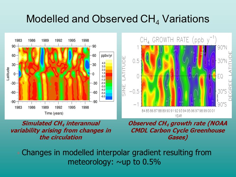 CH 4 Variability due to Meteorology Black line = observed growth rate Dashed line = modelled growth rate Correlation Coefficients: Key Biscayne, r=0.6