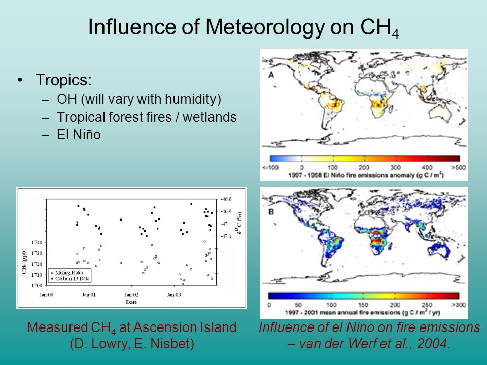 Modelled and Observed CH 4 Variations Simulated CH 4 interannual variability arising from changes in the circulation Observed CH 4 growth rate (NOAA C