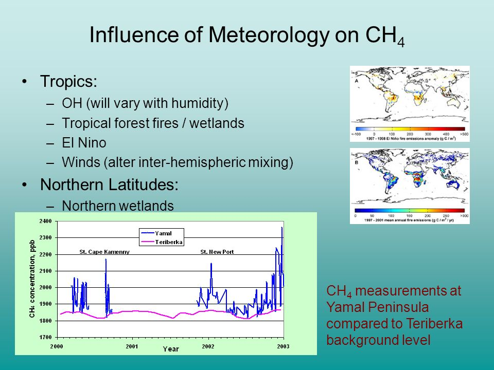 Influence of Meteorology on CH 4 Tropics: –OH (will vary with humidity) –Tropical forest fires / wetlands –El Niño Influence of el Nino on fire emissi