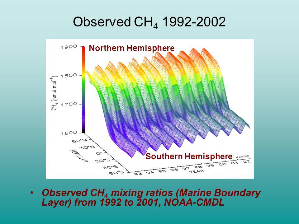 Methane Measurements In-situ and flask data: Global network of 40-50 stations mainly including: US-NOAA-CMDL Australian CSIRO New Zealand NIWA Meth-Mo