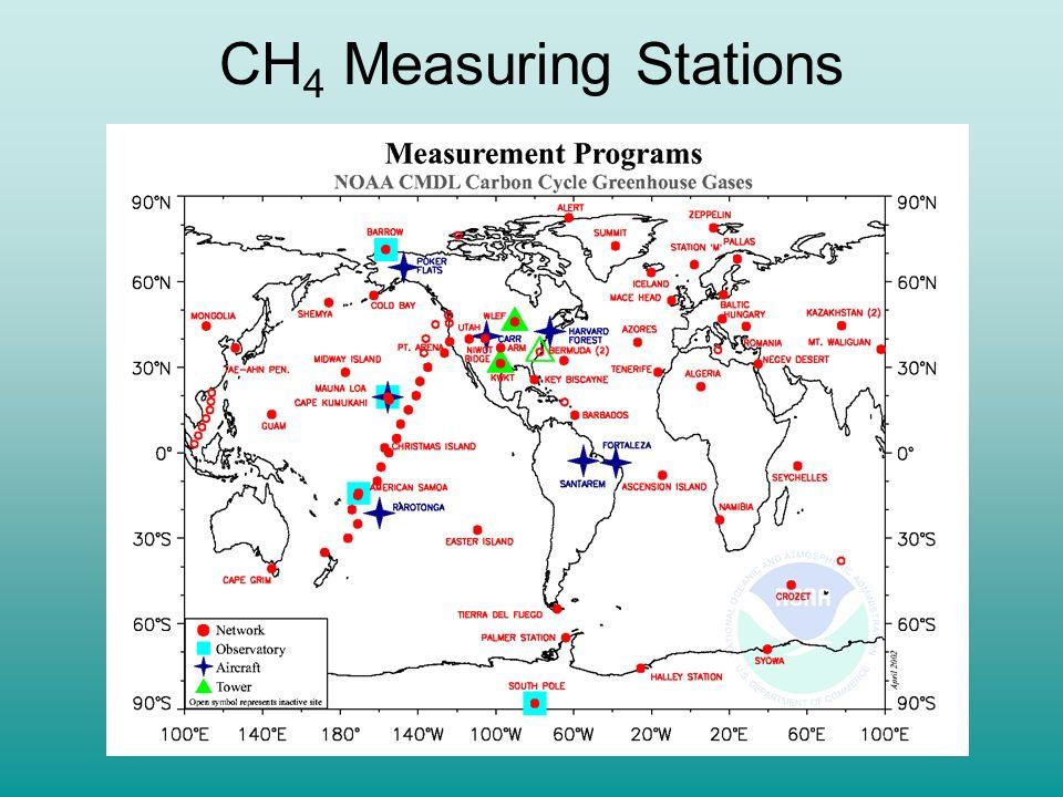 Alternative Emission Scenarios: Results Niwot Ridge, Colorado (106 W, 40 N) Cape Grim, Tasmania (145 E, 41 S) South Pole (25 W, 90 S) Measurements courtesy of NOAA/CMDL/CCGG