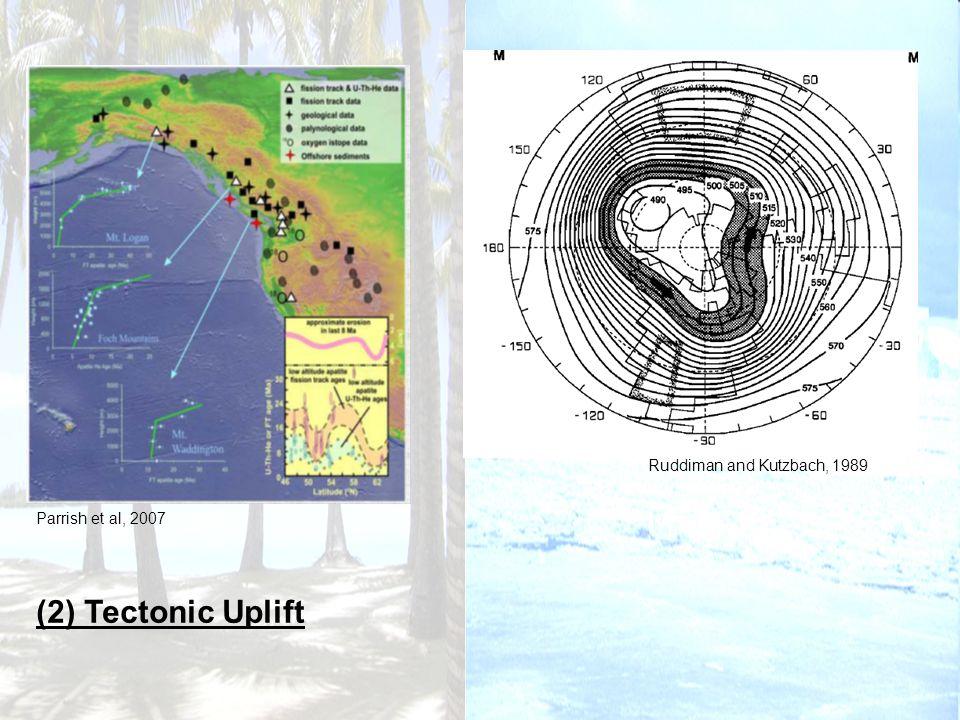 (2) Tectonic Uplift Ruddiman and Kutzbach, 1989 Parrish et al, 2007