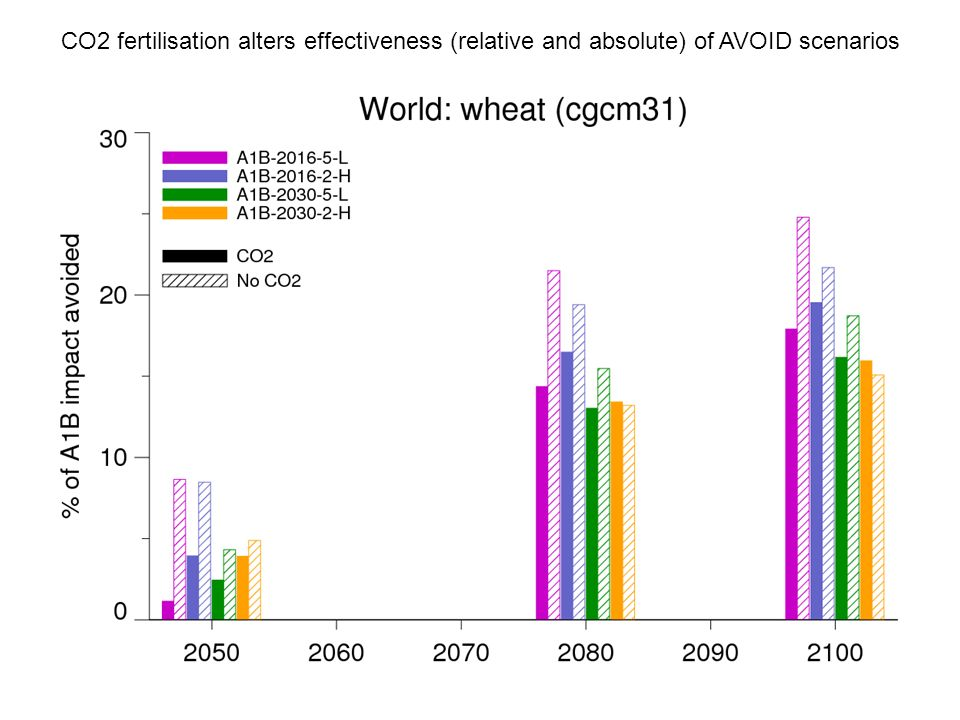 CO2 fertilisation alters effectiveness (relative and absolute) of AVOID scenarios