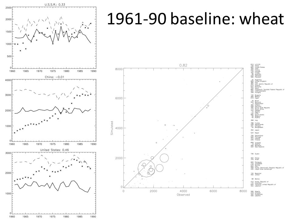 1961-90 baseline: wheat