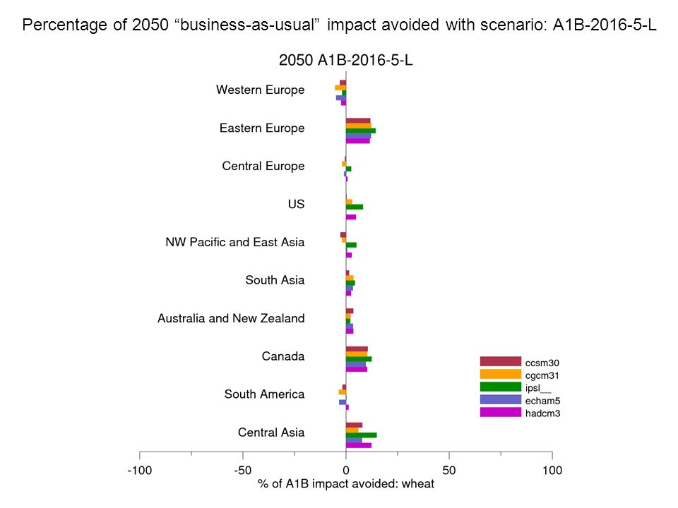 Percentage of 2050 business-as-usual impact avoided with scenario: A1B-2016-5-L