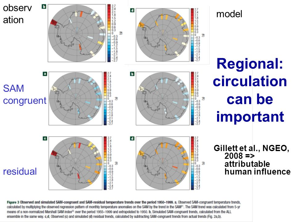 01-12-200012 Regional: circulation can be important Gillett et al., NGEO, 2008 => attributable human influence SAM congruent residual model observ ati