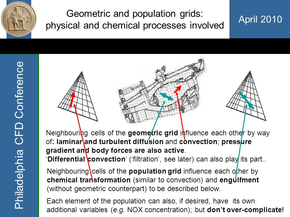 April 2010 Philadelphia CFD Conference Geometric and population grids: 3D plus 2D = 5D (but its not that bad) For each cell in the 3D geometric grid covering the combustor (shown 2D here), there corresponds one set of cells in the 2D population grid.
