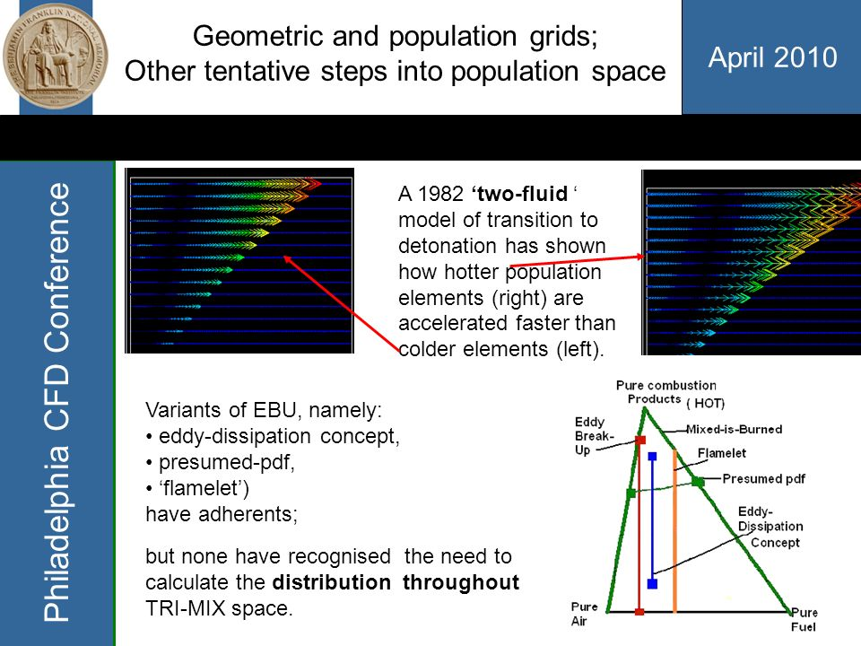 April 2010 Philadelphia CFD Conference Geometric and population grids; whats new.