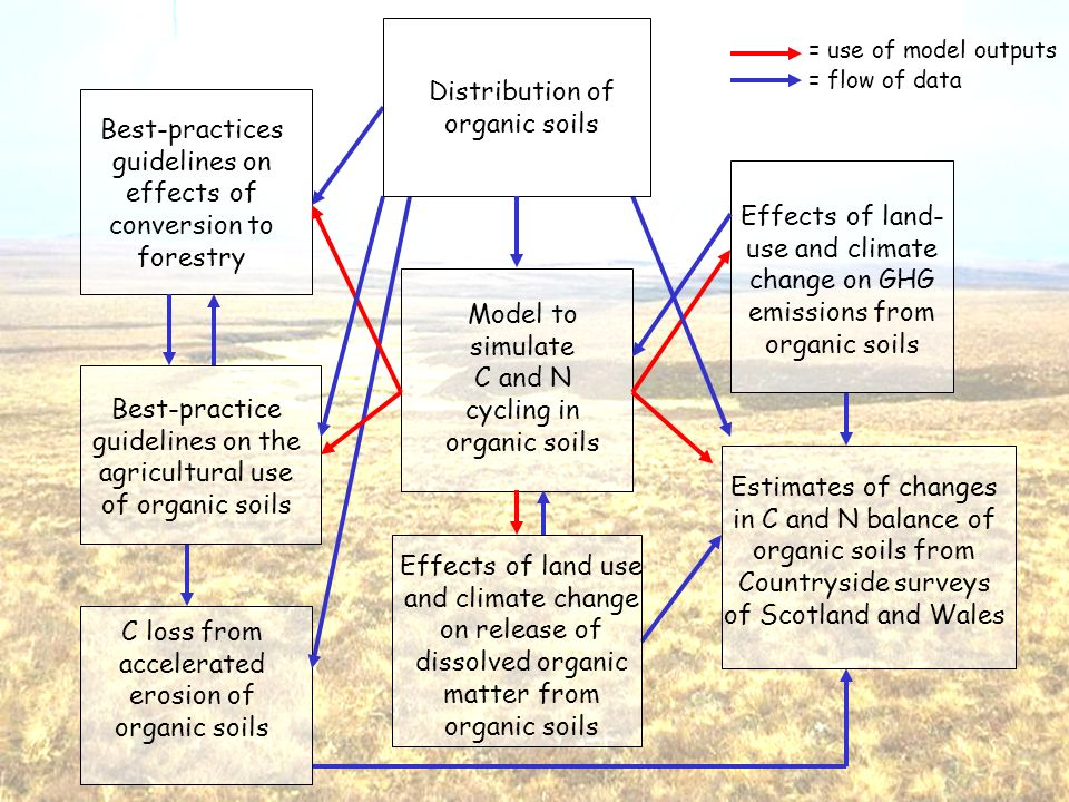Model to simulate C and N cycling in organic soils Estimates of changes in C and N balance of organic soils from Countryside surveys of Scotland and Wales C loss from accelerated erosion of organic soils Best-practice guidelines on the agricultural use of organic soils Best-practices guidelines on effects of conversion to forestry = use of model outputs = flow of data Distribution of organic soils Effects of land- use and climate change on GHG emissions from organic soils Effects of land use and climate change on release of dissolved organic matter from organic soils