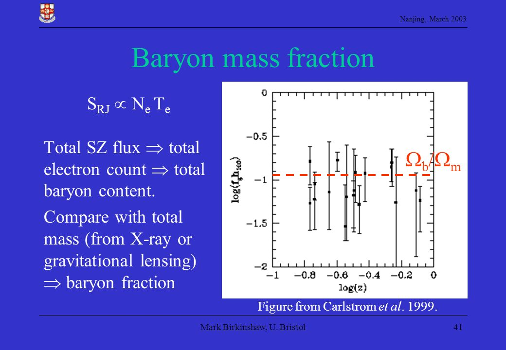 Nanjing, March 2003 Mark Birkinshaw, U. Bristol41 Baryon mass fraction S RJ N e T e Total SZ flux total electron count total baryon content. Compare w