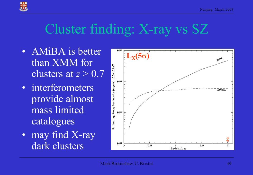 Nanjing, March 2003 Mark Birkinshaw, U. Bristol49 Cluster finding: X-ray vs SZ AMiBA is better than XMM for clusters at z > 0.7 interferometers provid