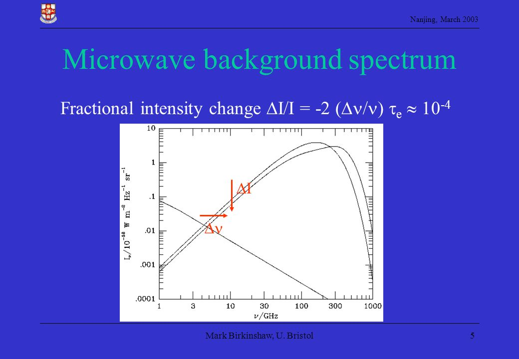 Nanjing, March 2003 Mark Birkinshaw, U. Bristol5 Microwave background spectrum I Fractional intensity change I/I = -2 ( / e 10 -4