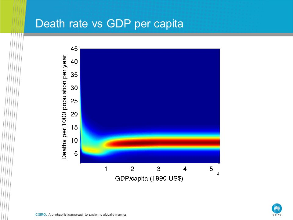 CSIRO. A probabilistic approach to exploring global dynamics Death rate vs GDP per capita