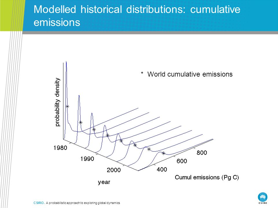 Modelled historical distributions: cumulative emissions CSIRO. A probabilistic approach to exploring global dynamics * World cumulative emissions