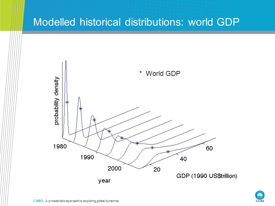 Modelled historical distributions: world GDP CSIRO. A probabilistic approach to exploring global dynamics * World GDP