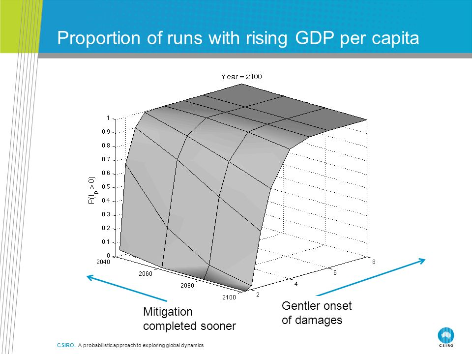 CSIRO. A probabilistic approach to exploring global dynamics Proportion of runs with rising GDP per capita Gentler onset of damages Mitigation complet