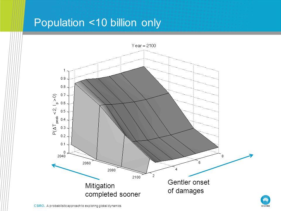 Population <10 billion only CSIRO.