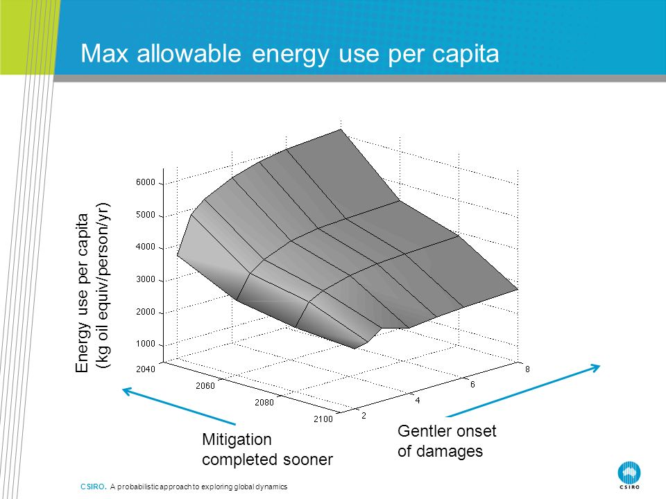 Max allowable energy use per capita CSIRO. A probabilistic approach to exploring global dynamics Gentler onset of damages Mitigation completed sooner
