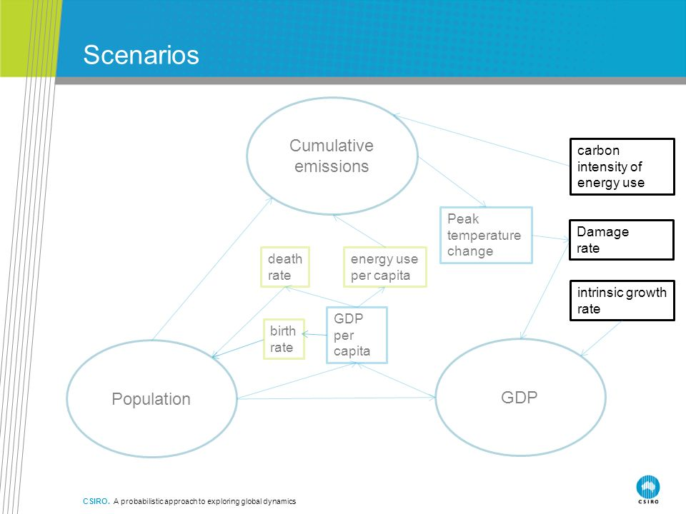 Scenarios CSIRO. A probabilistic approach to exploring global dynamics Cumulative emissions Population GDP birth rate death rate energy use per capita