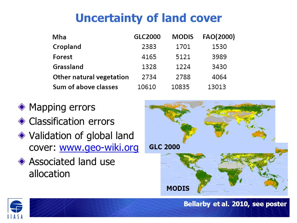 Uncertainty of land cover Mapping errors Classification errors Validation of global land cover: www.geo-wiki.orgwww.geo-wiki.org Associated land use allocation GLC 2000 MODIS GLC2000MODISFAO(2000) Cropland238317011530 Forest416551213989 Grassland132812243430 Other natural vegetation273427884064 Sum of above classes106101083513013 Mha Bellarby et al.
