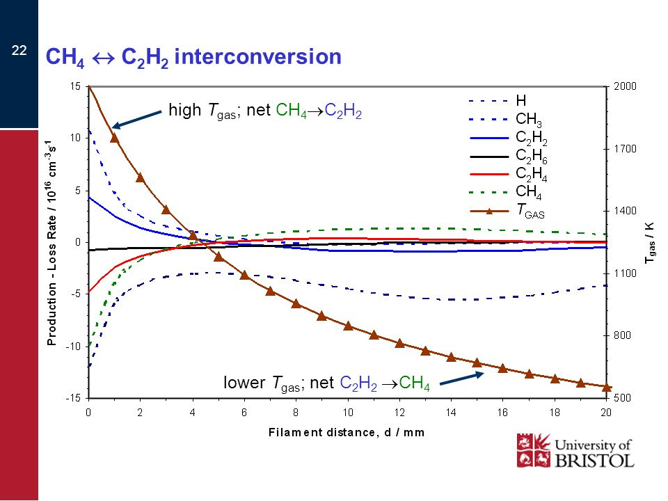 22 CH 4 C 2 H 2 interconversion lower T gas ; net C 2 H 2 CH 4 high T gas ; net CH 4 C 2 H 2