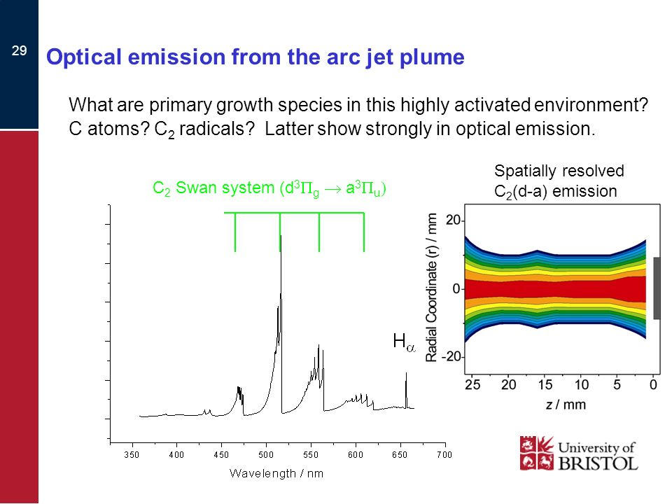 29 Optical emission from the arc jet plume What are primary growth species in this highly activated environment.