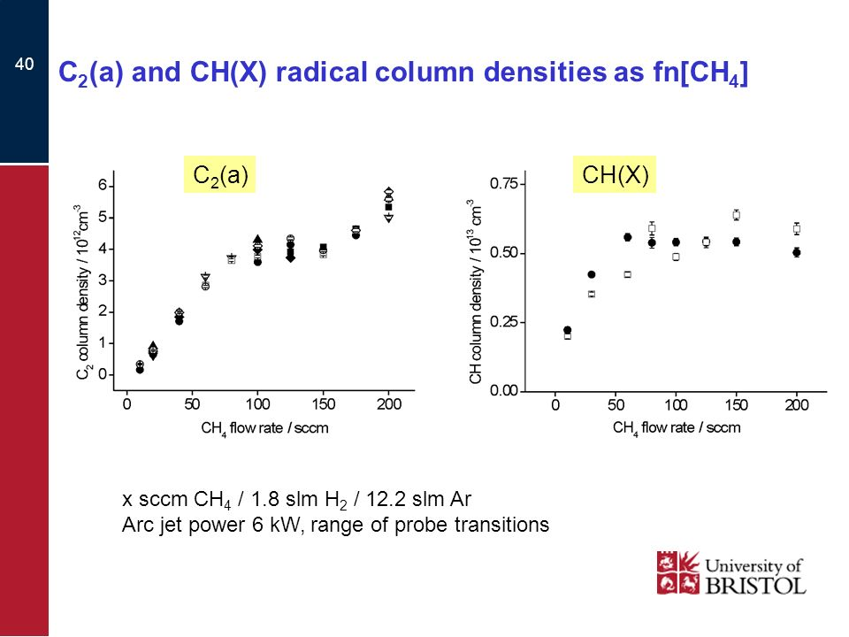 40 C 2 (a) and CH(X) radical column densities as fn[CH 4 ] x sccm CH 4 / 1.8 slm H 2 / 12.2 slm Ar Arc jet power 6 kW, range of probe transitions C 2 (a)CH(X)