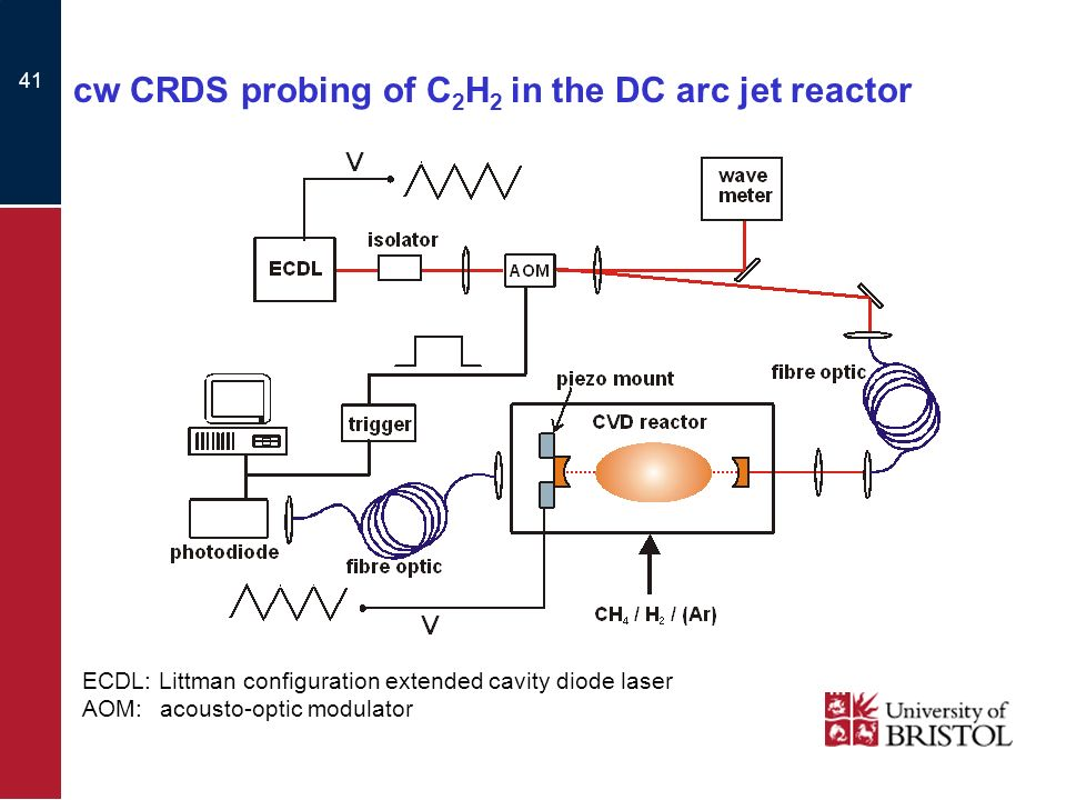 41 cw CRDS probing of C 2 H 2 in the DC arc jet reactor ECDL: Littman configuration extended cavity diode laser AOM: acousto-optic modulator
