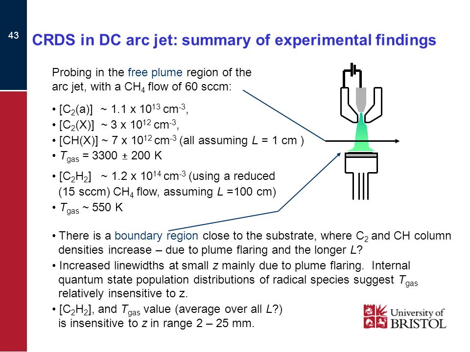 43 CRDS in DC arc jet: summary of experimental findings Probing in the free plume region of the arc jet, with a CH 4 flow of 60 sccm: [C 2 (a)] ~ 1.1 x 10 13 cm -3, [C 2 (X)] ~ 3 x 10 12 cm -3, [CH(X)] ~ 7 x 10 12 cm -3 (all assuming L = 1 cm ) T gas = 3300 200 K [C 2 H 2 ] ~ 1.2 x 10 14 cm -3 (using a reduced (15 sccm) CH 4 flow, assuming L =100 cm) T gas ~ 550 K There is a boundary region close to the substrate, where C 2 and CH column densities increase – due to plume flaring and the longer L.