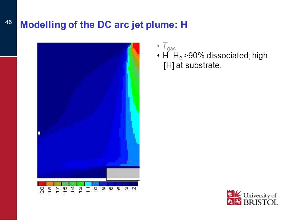 46 Modelling of the DC arc jet plume: H T gas H: H 2 >90% dissociated; high [H] at substrate.