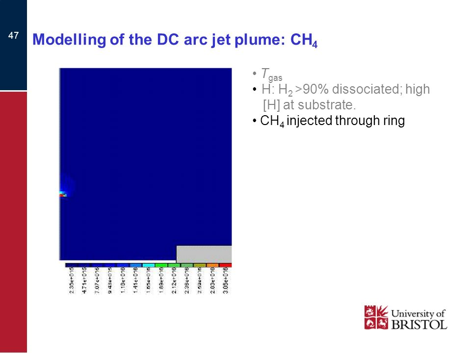 47 Modelling of the DC arc jet plume: CH 4 T gas H: H 2 >90% dissociated; high [H] at substrate.