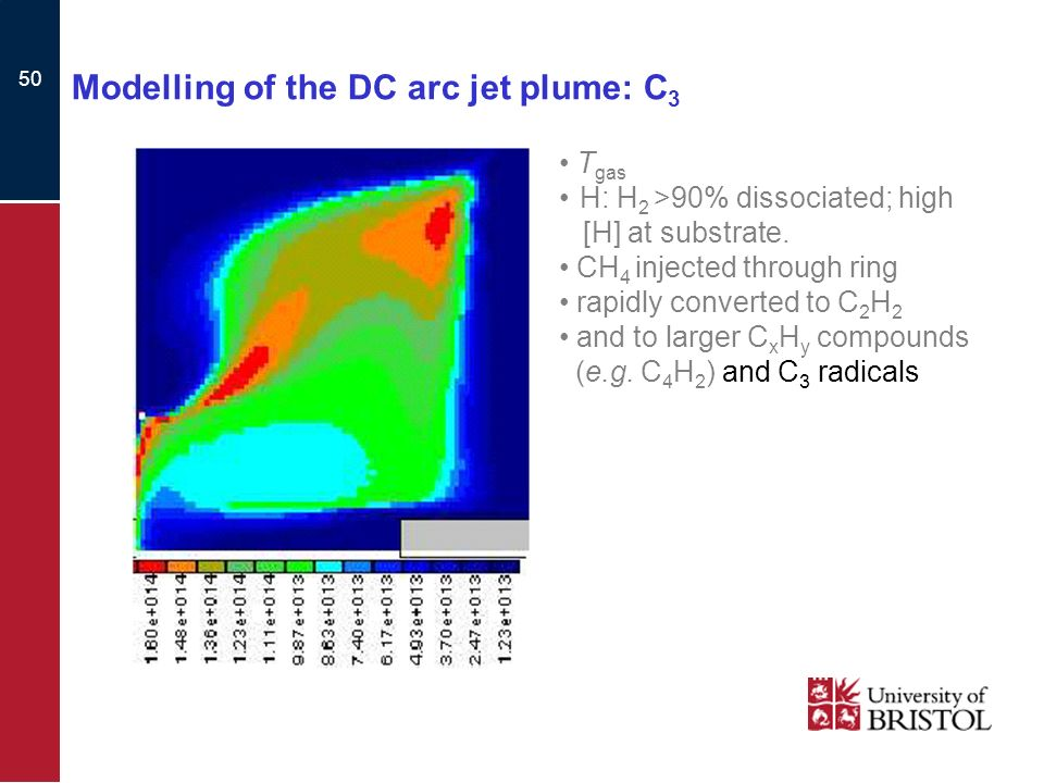 50 Modelling of the DC arc jet plume: C 3 T gas H: H 2 >90% dissociated; high [H] at substrate.