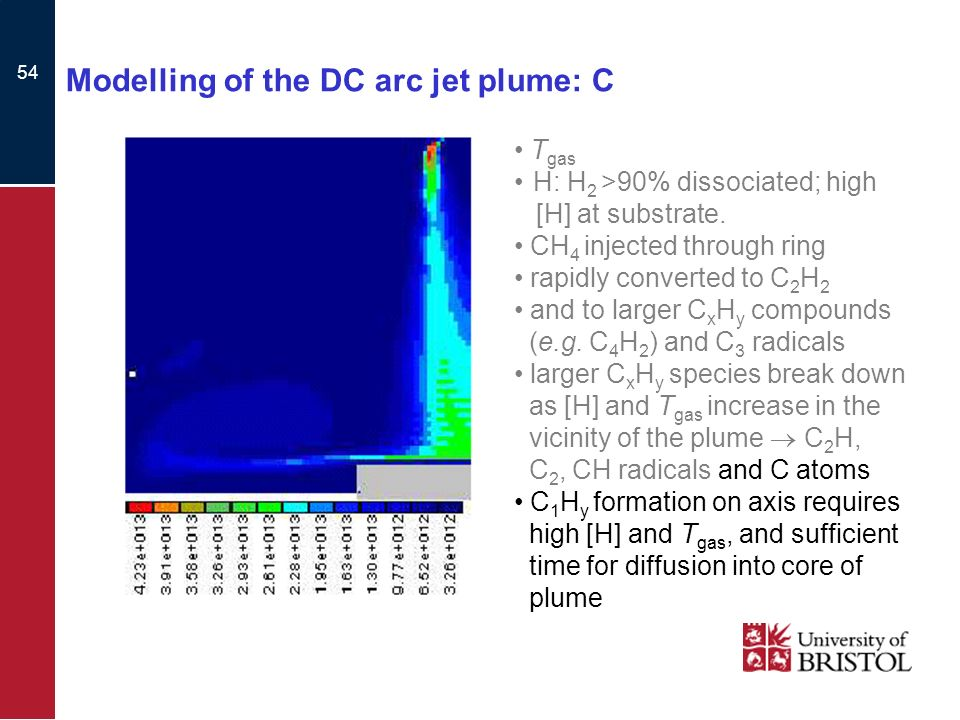 54 Modelling of the DC arc jet plume: C T gas H: H 2 >90% dissociated; high [H] at substrate.