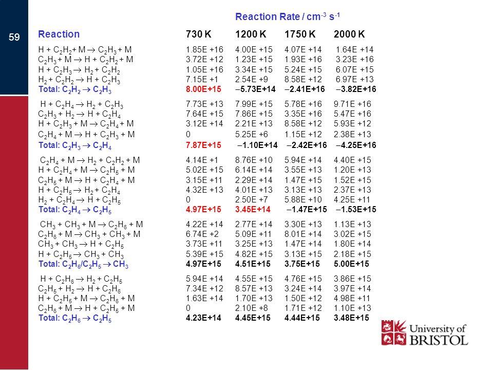59 Reaction Rate / cm -3 s -1 Reaction730 K1200 K1750 K2000 K H + C 2 H 2 + M C 2 H 3 + M1.85E +164.00E +154.07E +14 1.64E +14 C 2 H 3 + M H + C 2 H 2 + M3.72E +121.23E +151.93E +16 3.23E +16 H + C 2 H 3 H 2 + C 2 H 2 1.05E +163.34E +155.24E +15 6.07E +15 H 2 + C 2 H 2 H + C 2 H 3 7.15E +12.54E +98.58E +12 6.97E +13 Total: C 2 H 2 C 2 H 3 8.00E+15 5.73E+14 2.41E+16 3.82E+16 H + C 2 H 4 H 2 + C 2 H 3 7.73E +137.99E +155.78E +169.71E +16 C 2 H 3 + H 2 H + C 2 H 4 7.64E +157.86E +153.35E +165.47E +16 H + C 2 H 3 + M C 2 H 4 + M3.12E +142.21E +138.58E +125.93E +12 C 2 H 4 + M H + C 2 H 3 + M05.25E +61.15E +122.38E +13 Total: C 2 H 3 C 2 H 4 7.87E+15 1.10E+14 2.42E+16 4.25E+16 C 2 H 4 + M H 2 + C 2 H 2 + M4.14E +18.76E +105.94E +144.40E +15 H + C 2 H 4 + M C 2 H 5 + M5.02E +156.14E +143.55E +131.20E +13 C 2 H 5 + M H + C 2 H 4 + M3.15E +112.29E +141.47E +151.52E +15 H + C 2 H 5 H 2 + C 2 H 4 4.32E +134.01E +133.13E +132.37E +13 H 2 + C 2 H 4 H + C 2 H 5 02.50E +75.88E +104.25E +11 Total: C 2 H 4 C 2 H 5 4.97E+153.45E+14 1.47E+15 1.53E+15 CH 3 + CH 3 + M C 2 H 6 + M4.22E +142.77E +143.30E +131.13E +13 C 2 H 6 + M CH 3 + CH 3 + M6.74E +25.09E +118.01E +143.02E +15 CH 3 + CH 3 H + C 2 H 5 3.73E +113.25E +131.47E +141.80E +14 H + C 2 H 5 CH 3 + CH 3 5.39E +154.82E +153.13E +152.18E +15 Total: C 2 H 6 /C 2 H 5 CH 3 4.97E+154.51E+153.75E+155.00E+15 H + C 2 H 6 H 2 + C 2 H 5 5.94E +144.55E +154.76E +153.86E +15 C 2 H 5 + H 2 H + C 2 H 6 7.34E +128.57E +133.24E +143.97E +14 H + C 2 H 5 + M C 2 H 6 + M1.63E +141.70E +131.50E +124.98E +11 C 2 H 6 + M H + C 2 H 5 + M02.10E +81.71E +121.10E +13 Total: C 2 H 6 C 2 H 5 4.23E+144.45E+154.44E+153.48E+15