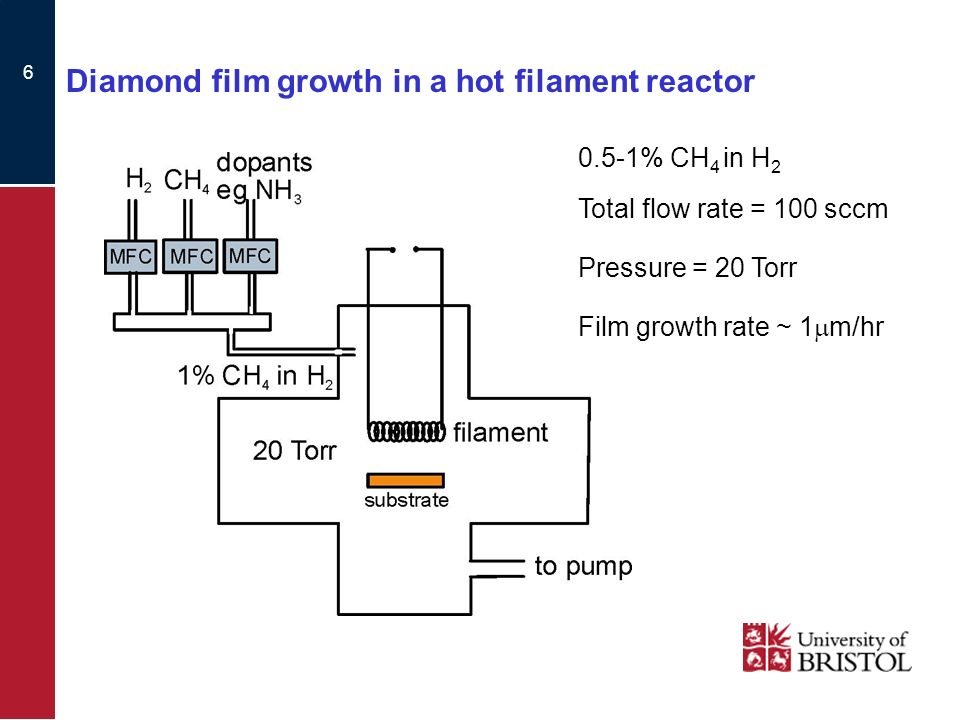 6 Diamond film growth in a hot filament reactor 0.5-1% CH 4 in H 2 Total flow rate = 100 sccm Pressure = 20 Torr Film growth rate ~ 1 m/hr